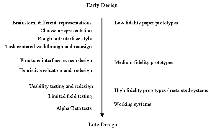 Prototyping for Design and Evaluation